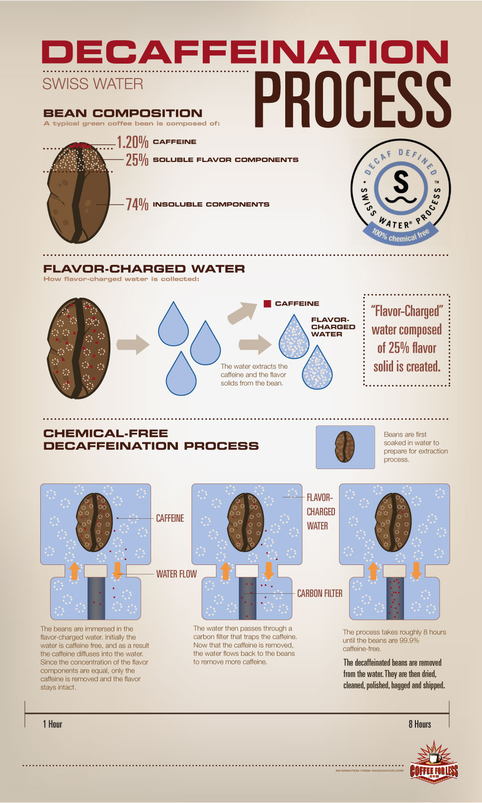 swiss-water-decaffeination-process
