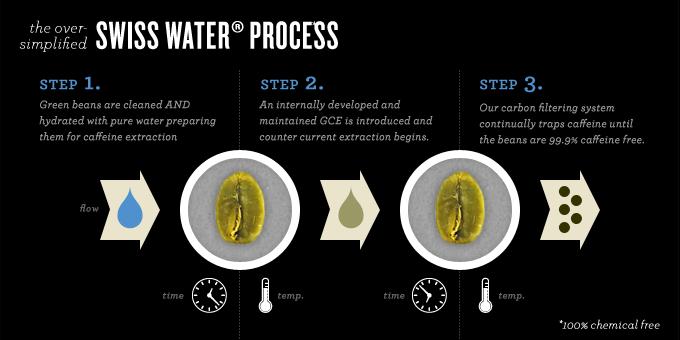 swiss_water_process Infografic